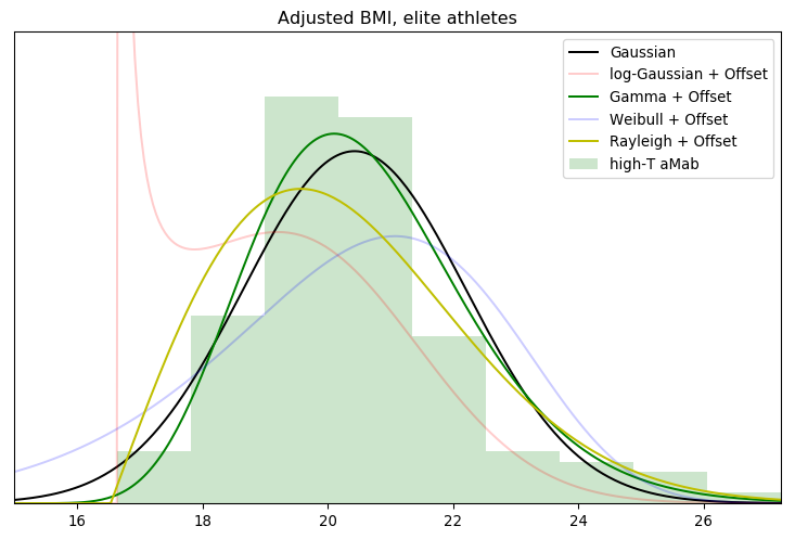 Adjusted BMI, elite athletes (now with a LOT of models).