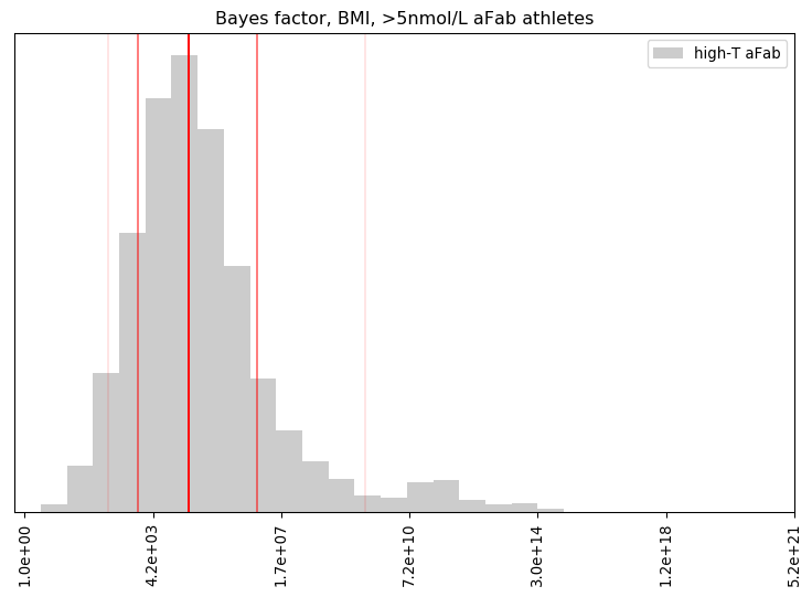 Bayes factor, BMI, >5nmol/L aFab athletes