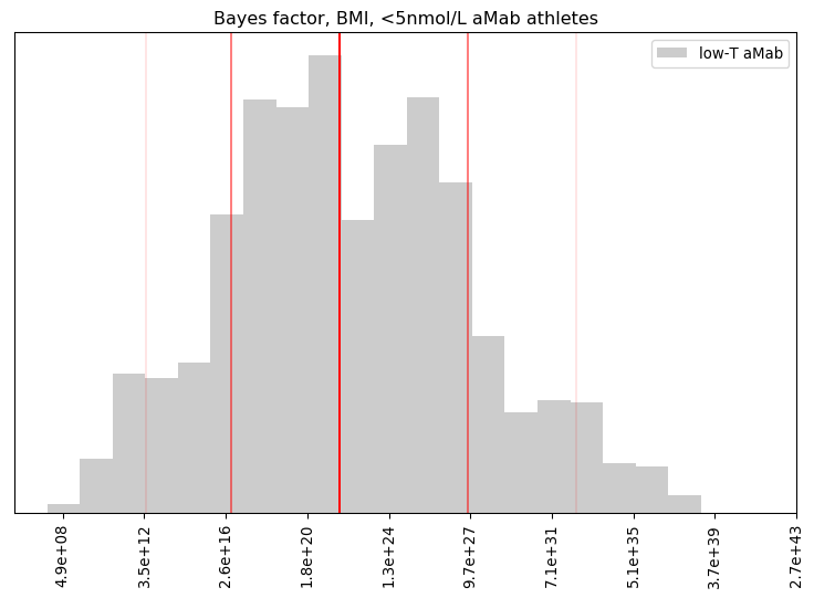 Bayes factor, BMI, <5nmol/L aMab athletes