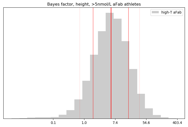 Bayes factor, height, >5nmol/L aFab athletes