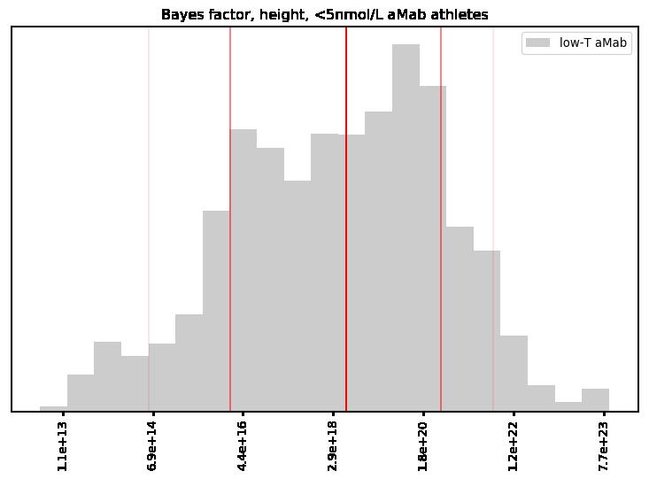 Bayes factor, height, <5nmol/L aMab athletes