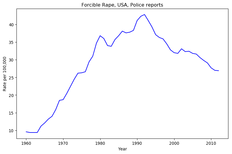 Forcibe Rape, USA, Police Reports