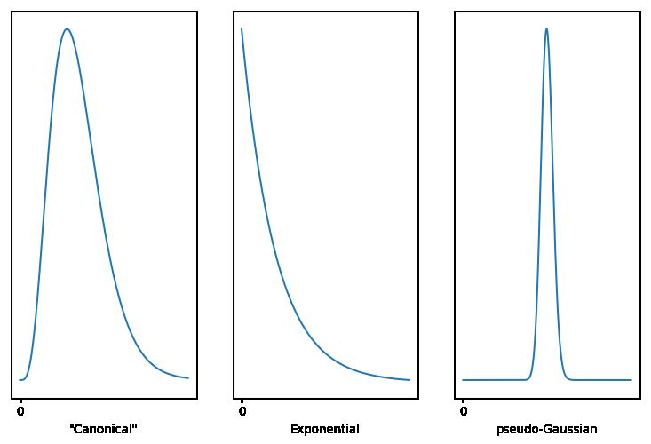 Three versions of the Gamma Distribution.