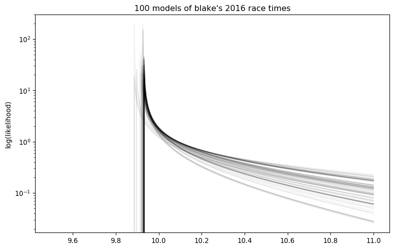 100 models of blake's 2016 race times.