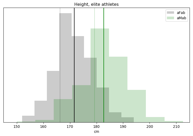 Height, elite athletes