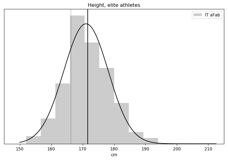 Height, elite athletes (now with a model).
