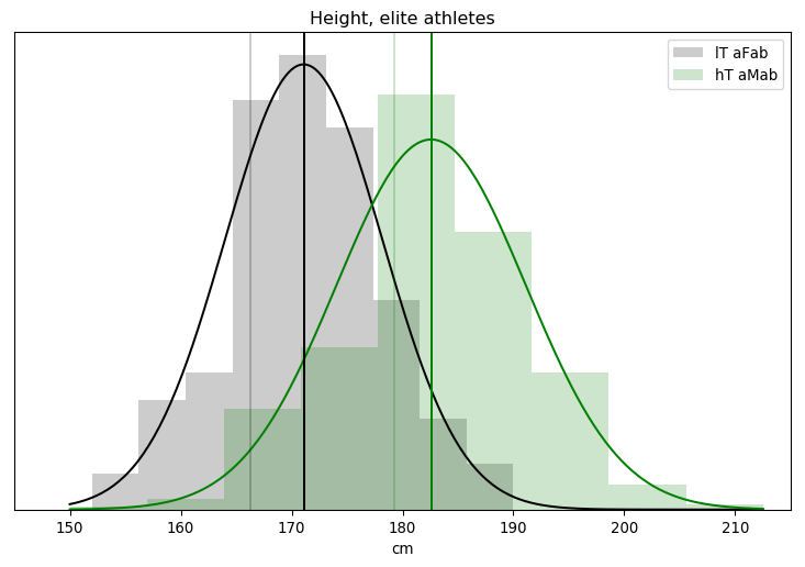 Height, elite athletes (now with both models)