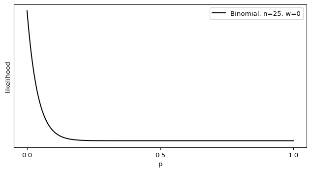 The binomial distribution for k=0, n=25. It has a peak at p=0, and drops off to zero at p=1.