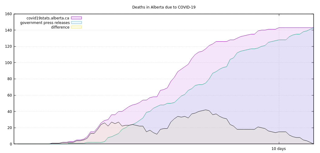 Deaths in Alberta due to COVID-19, based on where the data is coming from.