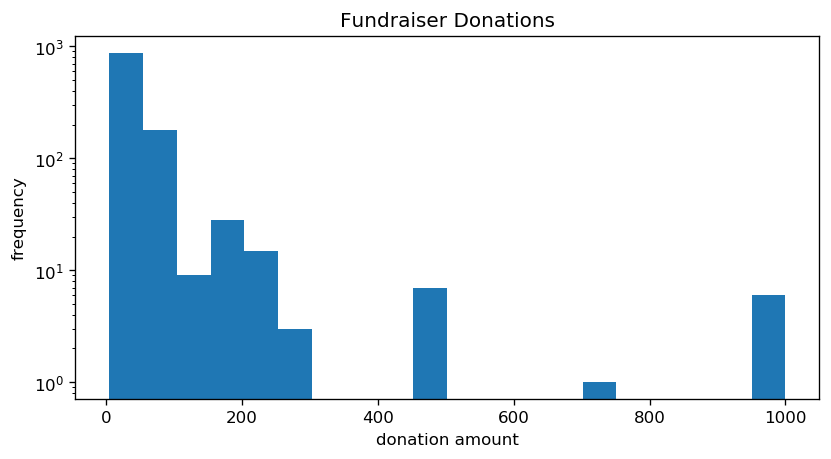 A chart of donation amounts, with height as the number of times that amount has appeared.