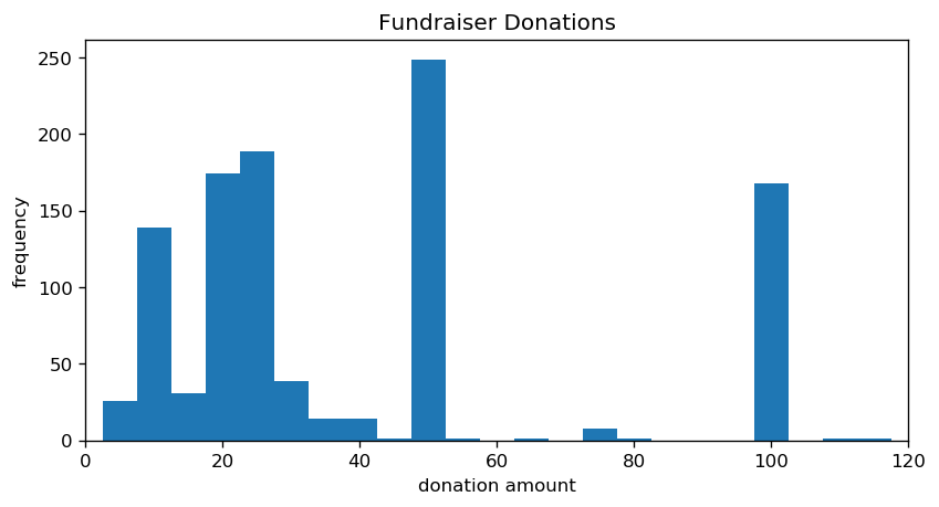 A chart of donation amounts, with height as the number of times that amount has appeared. This version is zoomed in on smaller dollar amounts.