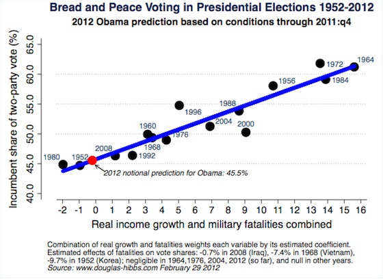 An analysis of the effect of third party candidates in presidential elections