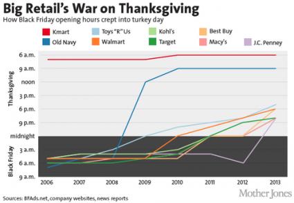 retailers war on thanksgiving