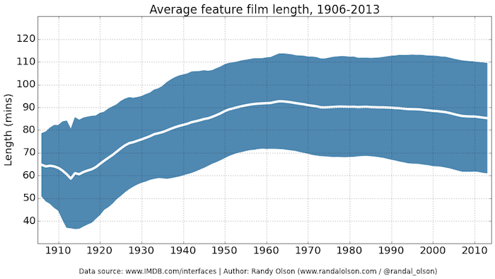 avg-feature-film-length-1906-2013-sliding-avg
