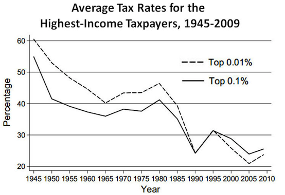 US_high-income_effective_tax_rates21