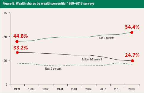 blog_wealth_share_2010_2013