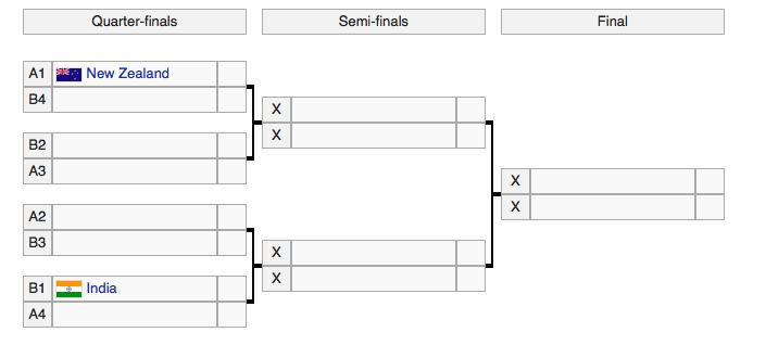 world cup knockout brackets