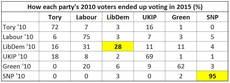 LibDem-voters-flee-2015