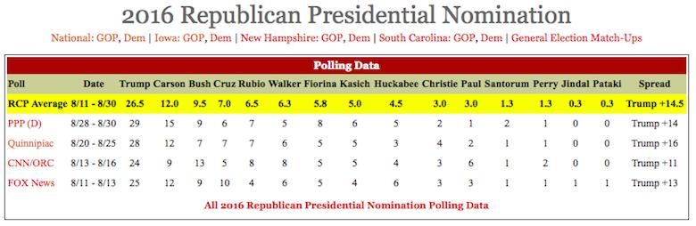 Republican polls 8-30-15