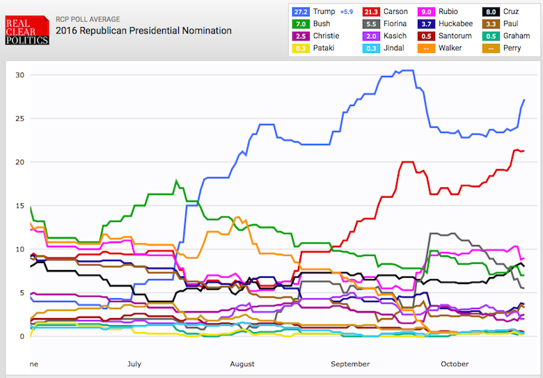Republican poll graph 10-21-15