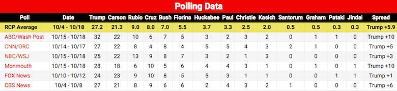 Republican poll numbers 10-21-15