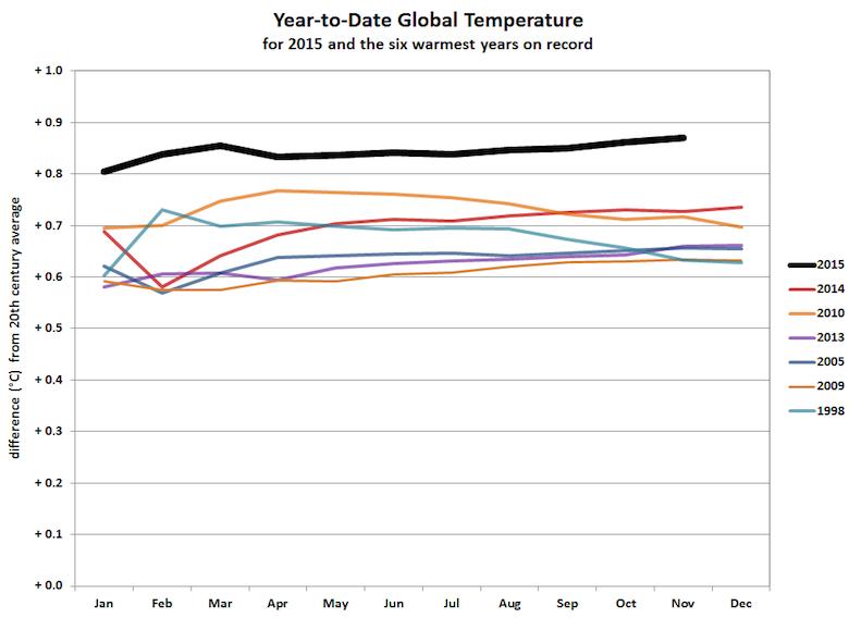 record temperature 2015