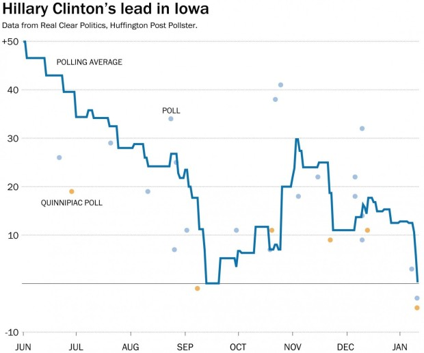 Iowa clinton-lead