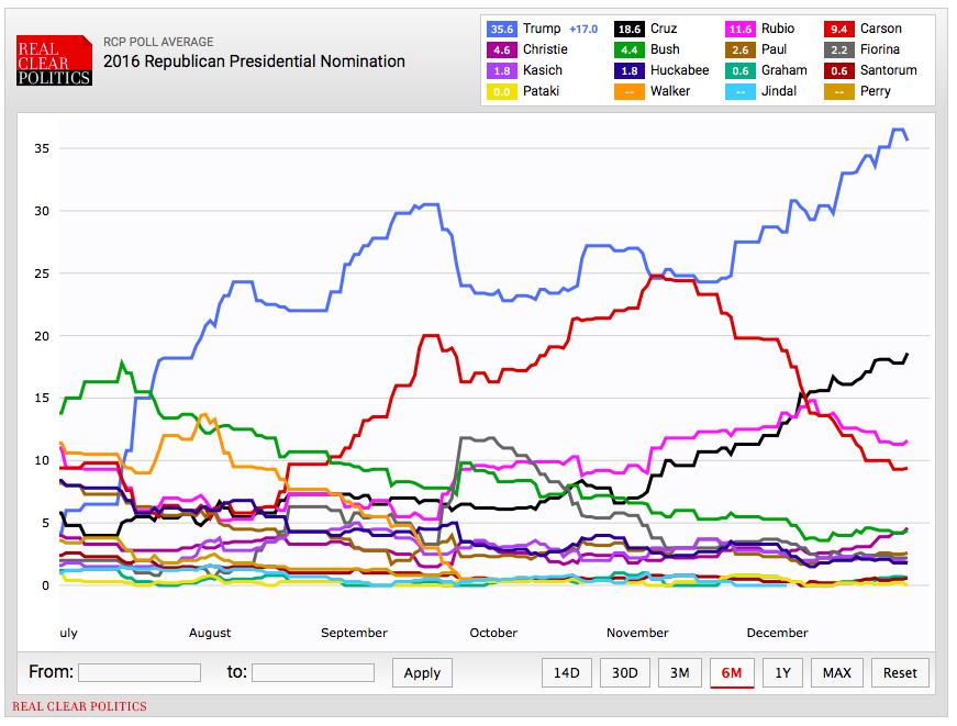 Republican poll 1-1-16