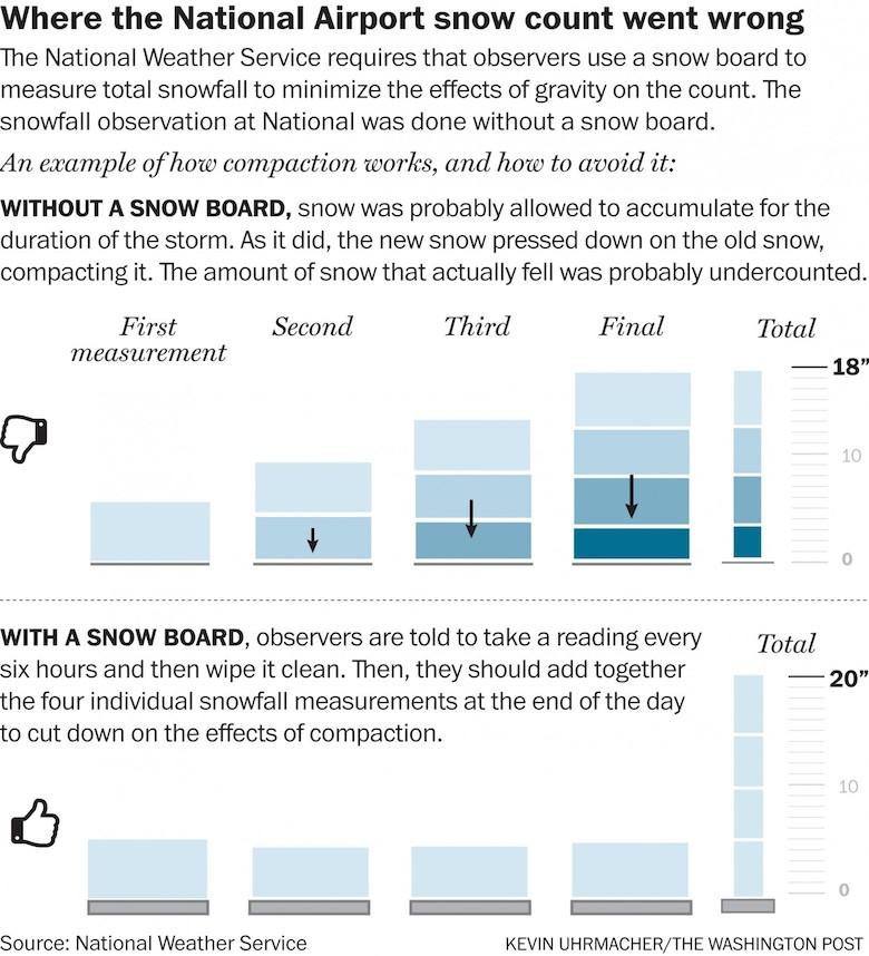 measuring snow
