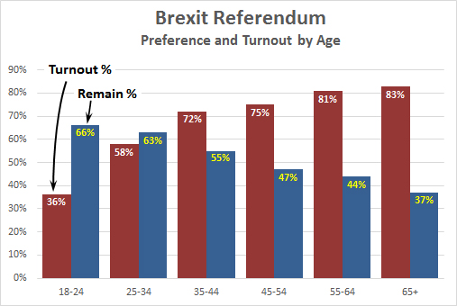 Brexit vote by  age