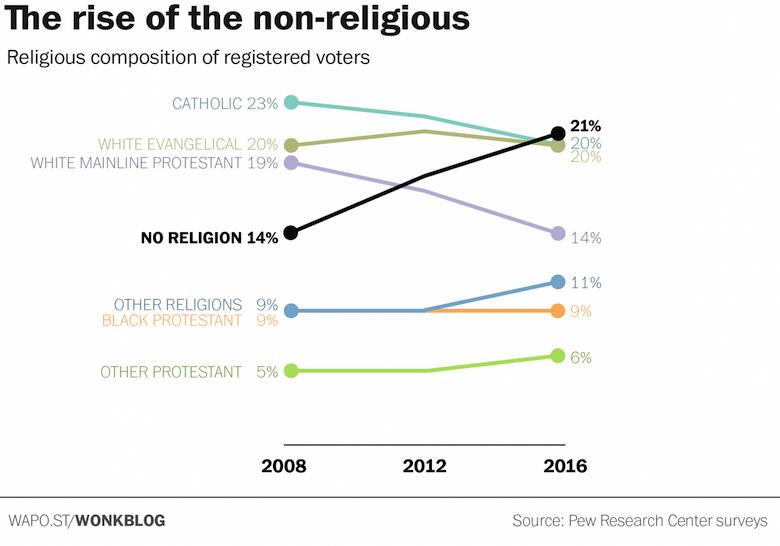 no religion voters