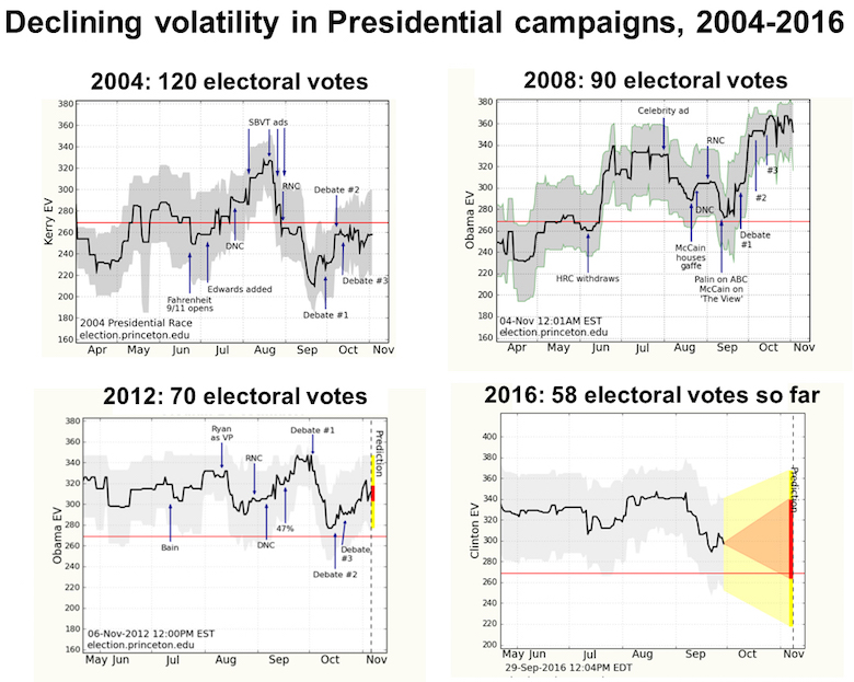 wang-electoral-vote-stability