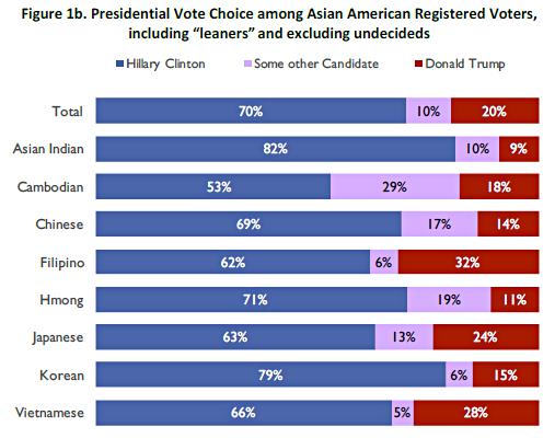 trump-asians