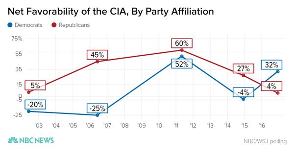 CIA favorability