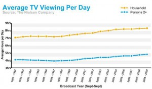 average TV time daily