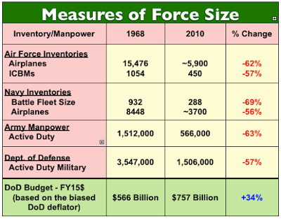 Measures of Force Size (Spinney)