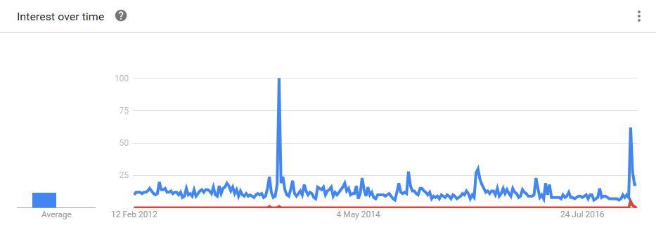 "Uri Geller memology. The red bar is ""Uri Geller CIA"" the blue is ""Uri Geller"""