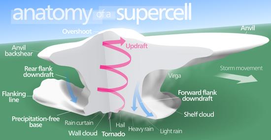 Supercell_svg