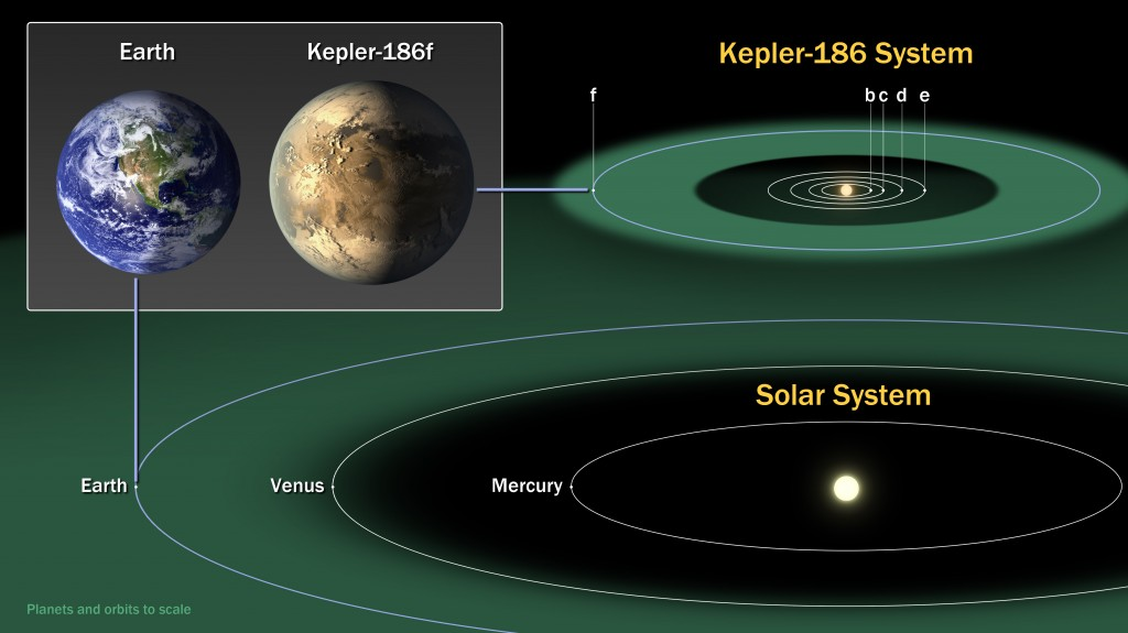kepler186f_comparisongraphic_0